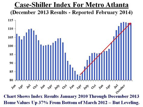 is the sun setting on atlanta home prices again