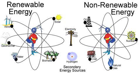 exle of non renewable resources renewable and non renewable resources newsky24