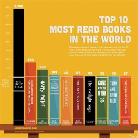 classifica dei libri piu letti quali sono i libri pi 249 letti mondo in testa la bibbia