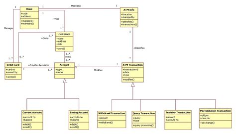 class diagram of atm system uml diagrams for atm machine it kaka