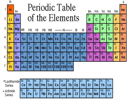 What Is Ca On The Periodic Table by What Does Ca In The Periodic Table Learn Periodic