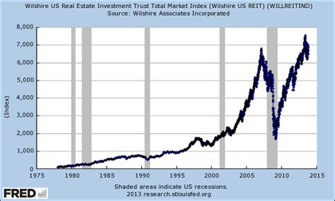 real estate housing bubble sic another bubble is about to burst fitsnews