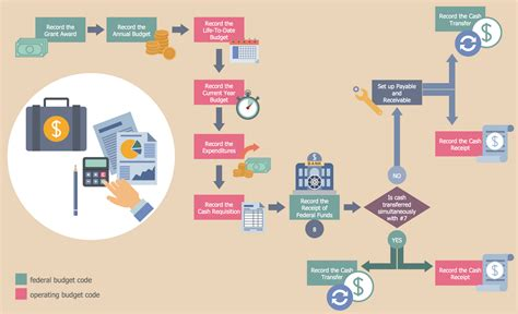 workflow graphics business process flow diagram