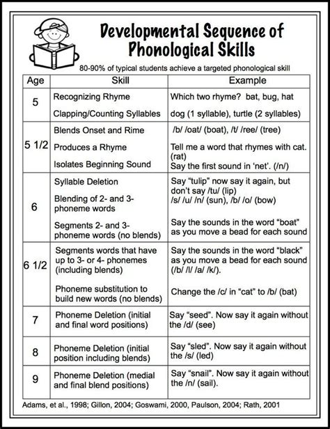 developmental sequence of phonological skills free