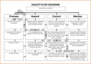 haccp plan template pin haccp plan format on