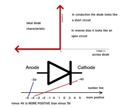 diode anode or cathode does a diode conducts with negative voltages applies electrical engineering stack exchange