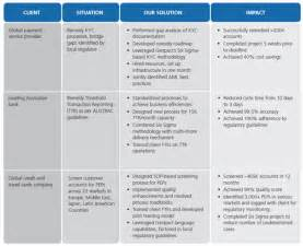 Aml risk assessment templates for banks
