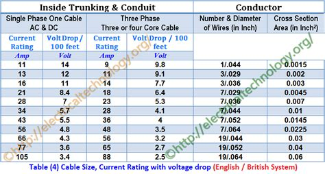 domestic wiring cable sizes how to find the suitable size of cable wire exles