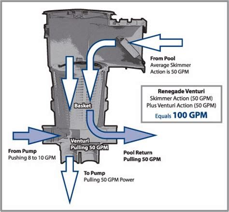 Weir Plumbing by What Is A Venturi Skimmer General Swimming Pool Information