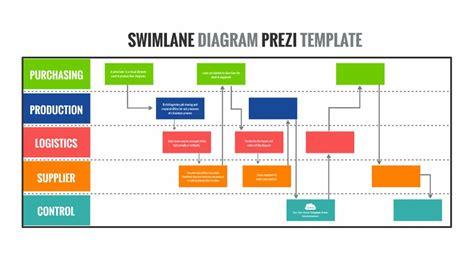 Swim Lane Process Flow Chart Diagram Presentation Template Powerpoint Swimlane Template