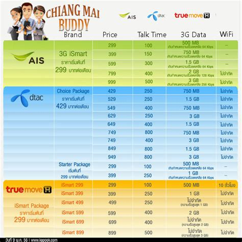 mobile phone plans comparison how to get a sim card and phone plan in thailand
