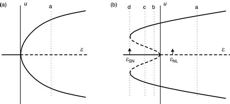 pattern formation and dynamics in nonequilibrium systems chapter 8 cross and greenside book