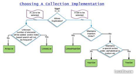 pattern in java logic java collection cheat sheet