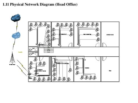 physical layout of network network diagram planning projects image collections how
