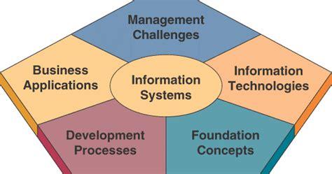 Pengantar Sistem Informasi Introduction To Information System Buku 2 sistem informasi pengenalan sistem informasi