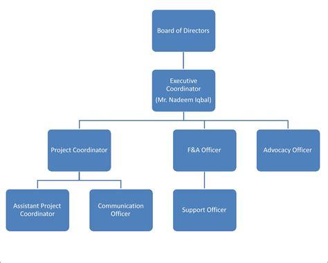 organogram templates organogram