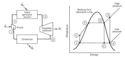 simple rankine cycle me mechanical what is the working principle of a steam power plant