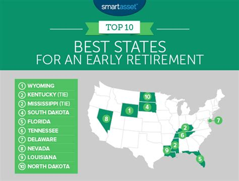 three requirements to retire early early retirement wyoming top state for early retirement banking finance