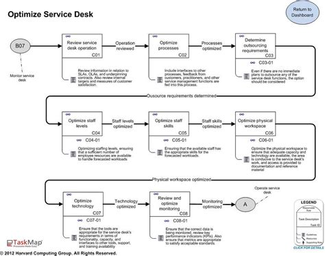 itil service desk best practice maps features