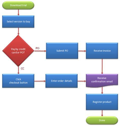 flowchart symbols defined business process map  flow