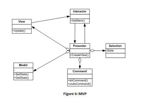 observer pattern simple exle model view controller model view presenter and model