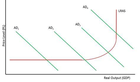aggregate demand aggregate supply diagram run aggregate supply capital