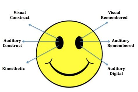 eye pattern nlp eye accessing cues nlp basics nlp institute arizona