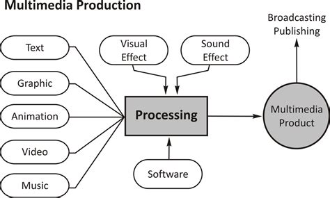 Tv Digital Teori Sistem 1 berbagi ilmu bareng kang azzam arsitektur komputer