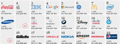 Apple Ibm Top List Of Most Valuable Brands by Coca Cola Apple And Ibm Top The List Of Most Valuable