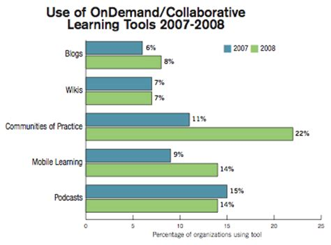 tutorial online collaboration social learning