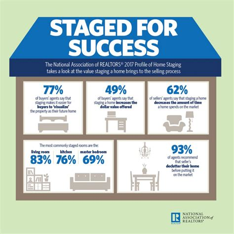 home staging blog success stories design articles by home staging statistics atwell staged home