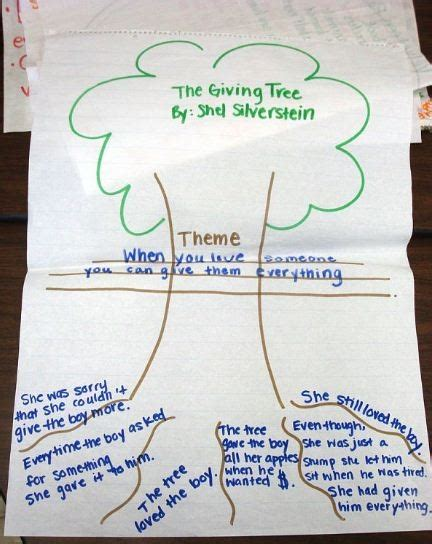 reading street themes 109 best main idea images on pinterest teaching reading