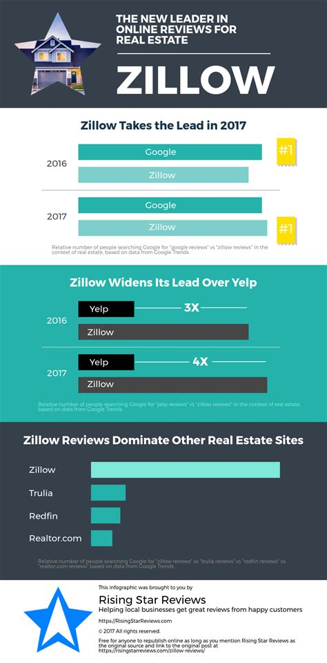 zillow now no 1 review site for real estate lead generation