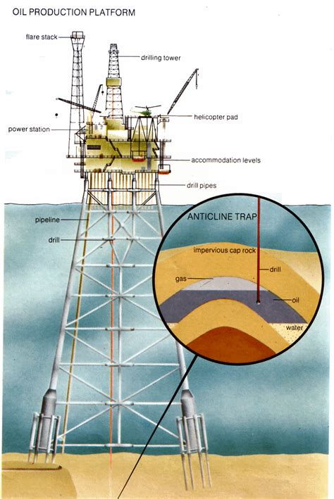 land rig layout pdf cross roads oil and gas oil oilweels my world