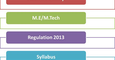 Mba Syllabus Regulation 2013 Affiliated College by St7010 Design Of Sub Structures Syllabus