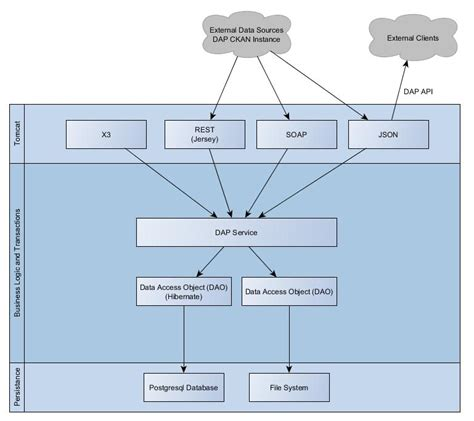 link diagram software diagram curation process software architecture 183 ocha dap