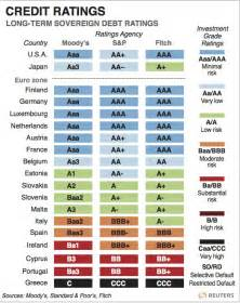 credit ratings table world credit outlook frisky market