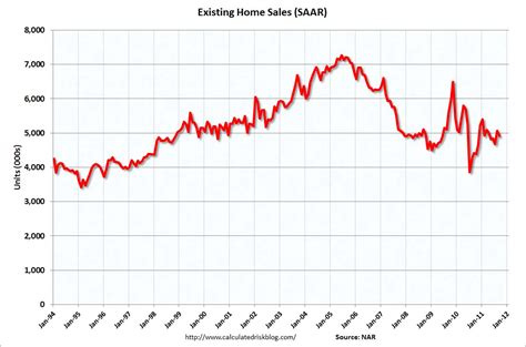 existing home sales just 5 million 11 3 better