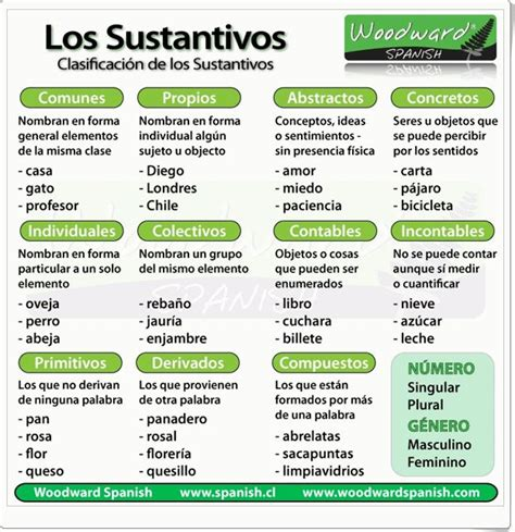 sobre la libertad spanish 1546724710 quot los sustantivos quot es una exposici 243 n sencilla y clara de quot woodward spanish quot sobre el tema con