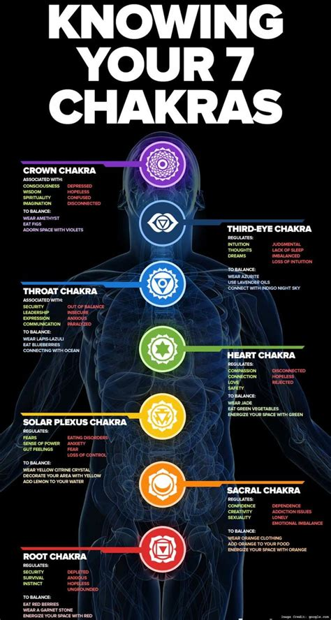 aware   significance  chakras