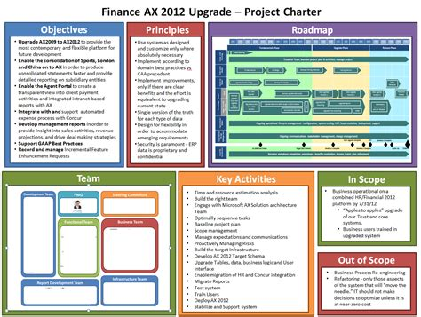 team charter template powerpoint my ax 2012 upgrade project plan planning phase