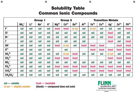 solubility chart solubility table www imgkid the image kid has it