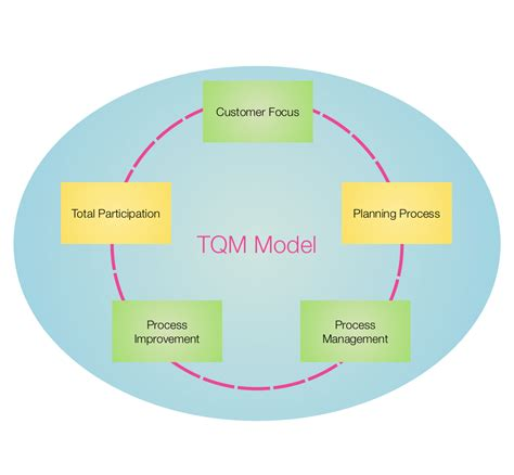 tqm flowchart image gallery tqm diagram