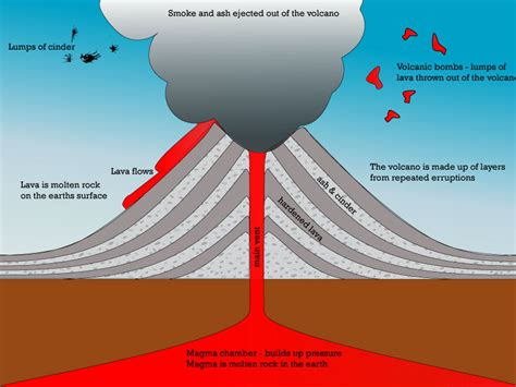 diagram of volcanoe volcano characteristics diagram educational