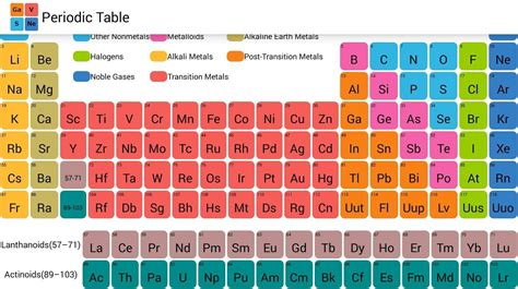 Prosimplus 1 9 Design And Simulation Of Chemical Processes periodic table android apps on play