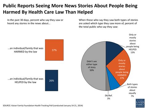More News by Reports Seeing More News Stories About Being