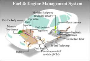 Fuel System Fundamentals Quiz Mit Opencourseware Engineering Systems Division Esd 33
