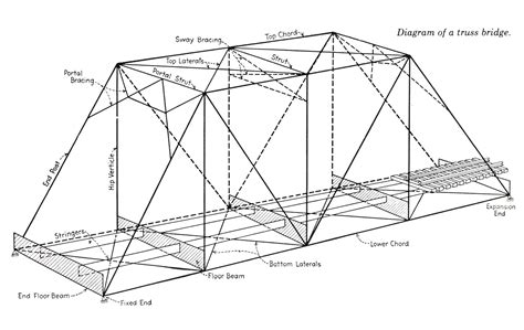 truss free diagram truss bridge diagram www pixshark images galleries