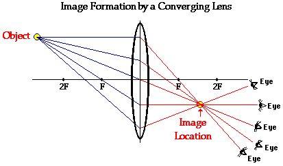 converging lens diagram apphysicslistro ch24 26 listror