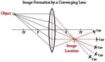 diagrams for converging lenses converging lenses diagrams